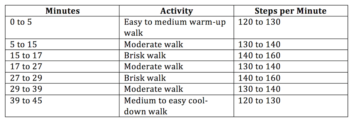 Fitness Walking Chart